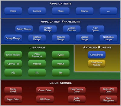 Android Architecture on Android Architecture Bmp