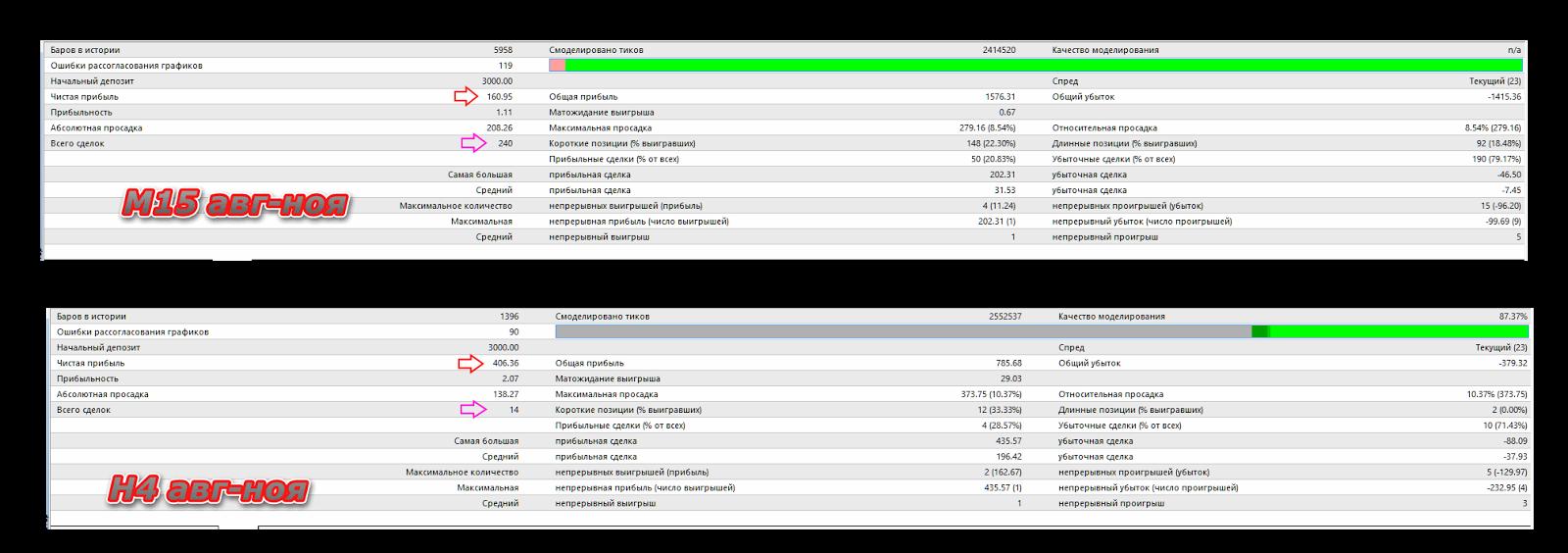 Тестер стратегий советника Mopving Average eur/usd с августа по ноябрь