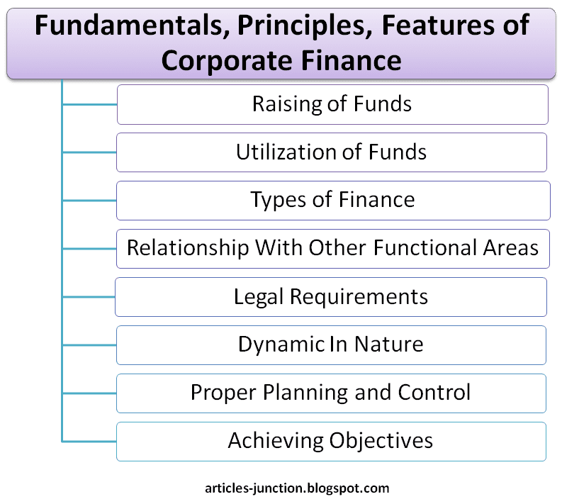 Fundamentals, Principles, Features of Corporate Finance