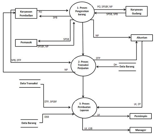 Hanya ada sari contoh analisis sistem yang berjalan dfd level 1 proses 1 ccuart Images
