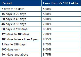 Federal bank Fixed Deposit Interest rates