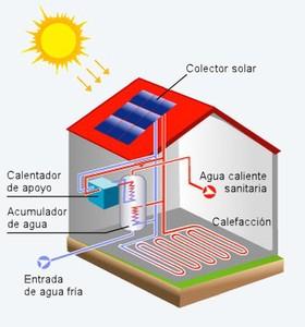 Arquitectura sustentable energ a solar t rmica y fotovoltaica - Como solar un suelo ...
