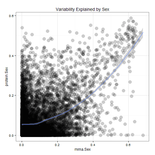 Make your R plots interactive