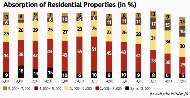 indian real estates charts