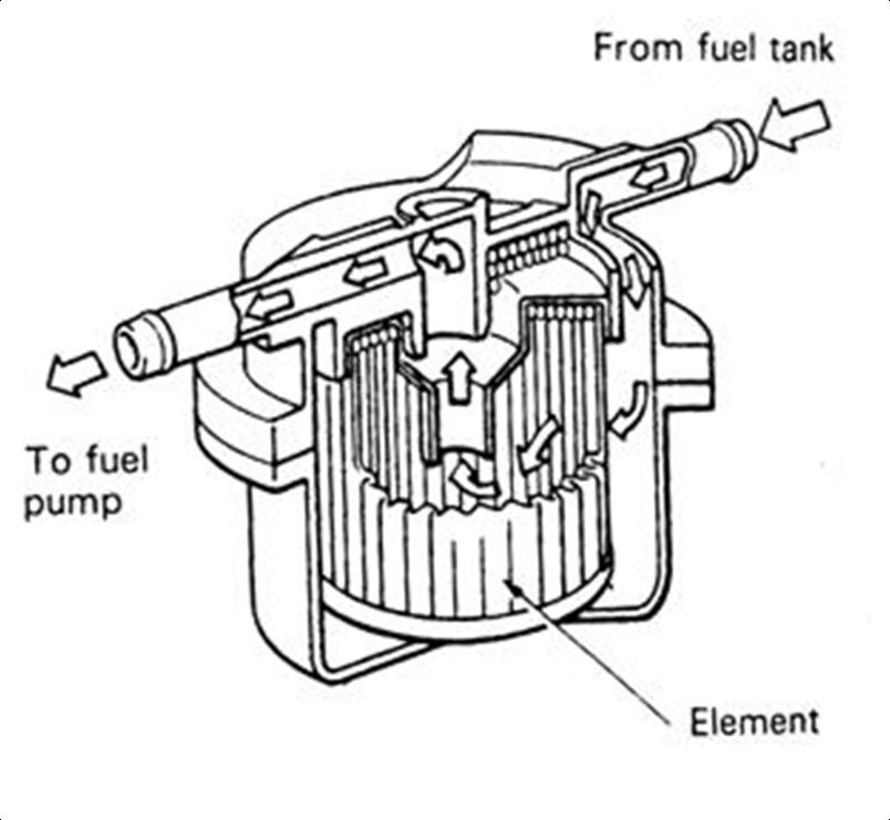 Saringan dalam tangki bahan bakar berfungsi untuk menyaring kotoran ...