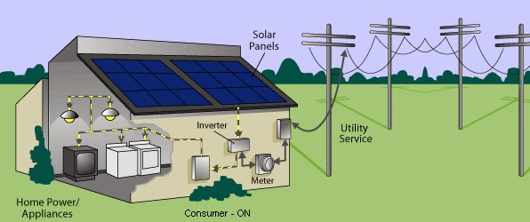 Solar Panel Systems Provide Equipment For Your Home That Help You Generate Electricity From Energy Sources