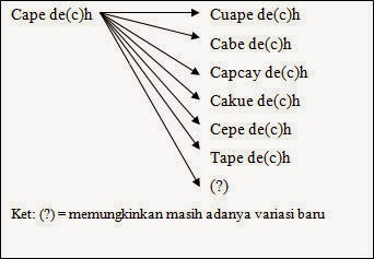 analisis paragram kata cape de(c)h