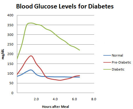 Gestational Diabetes Blood Sugar Levels Chart