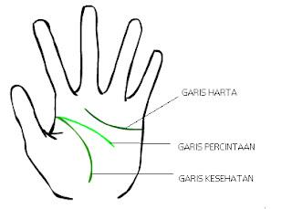 Meramal garis tangan
