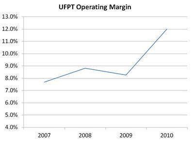 UFPT%2Bop%2Bmargin.jpg
