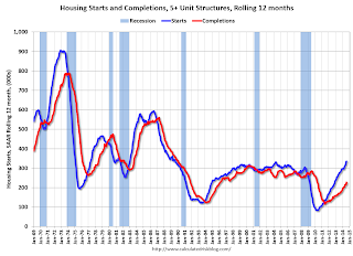 Multifamily Starts and completions