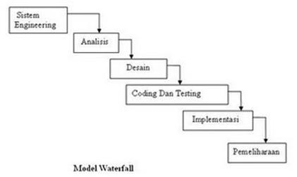 Keep smile linear sequential model waterfall model tahapan tahapan model waterfall pada umumnya berikut adalah gambar dan penjelasan dari tahap tahap yang dilakukan di dalam model ini menurut pressman ccuart Images