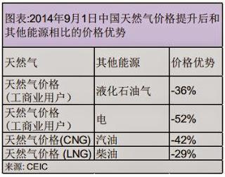 2014年9月1日中國天然氣價格提升後和其他能源相比的價格優勢