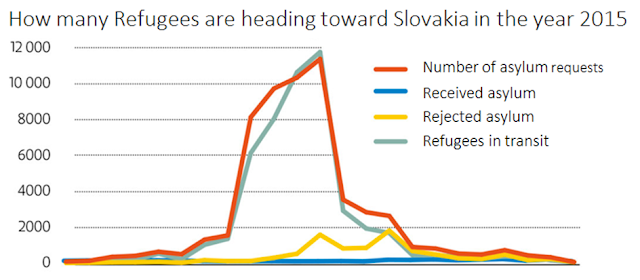 Source: dennikn.sk