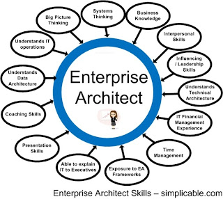 Architecture for Enterprise architecture definition