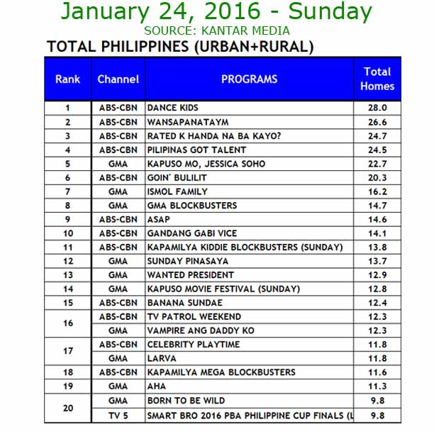 Nationwide ratings on January 24, Sunday according to Kantar Media.