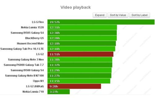 Durata batteria sulla riproduzione video per LG G2 Kitkat