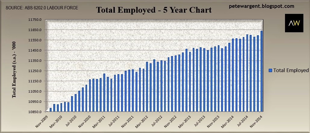 total employed 5 year chart