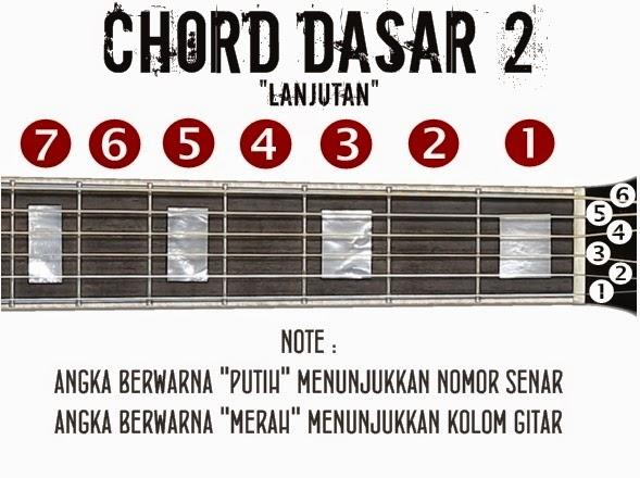 Belajar Kunci Chord Gitar Dasar Lengkap Akord Lanjutan