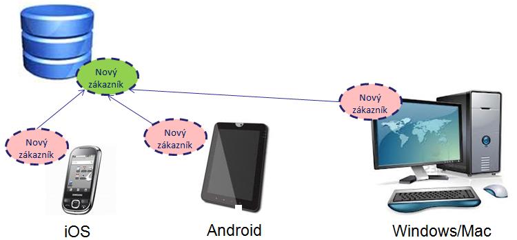Sdílení aplikační logiky