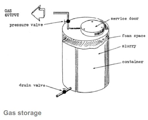 methane biogas production guide - Home Biogas System Design