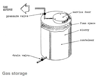Diagram Of Heat From  post further Quadro Secura Nova 1 besides Methane Biogas Production Guide in addition Methane Biogas Production Guide as well Methane Biogas Production Guide. on home methane production