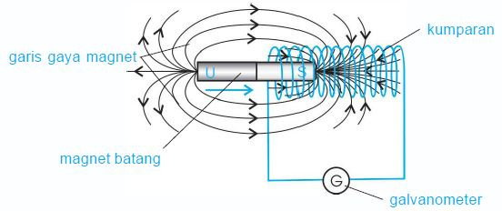 Garis gaya magnetik akan bertambah jika magnet batang digerakkan mendekati kumparan.