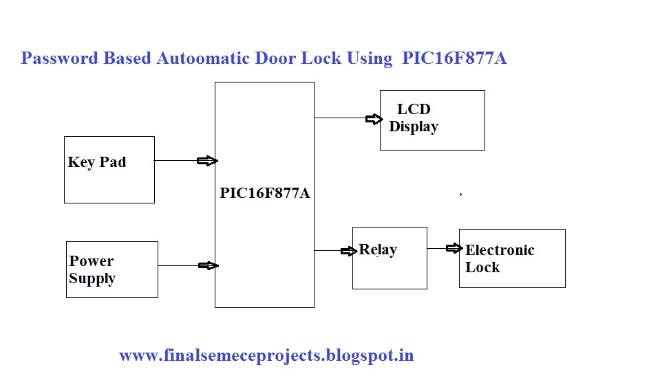 Final Year Projects  Password Based Autoomatic Door Lock