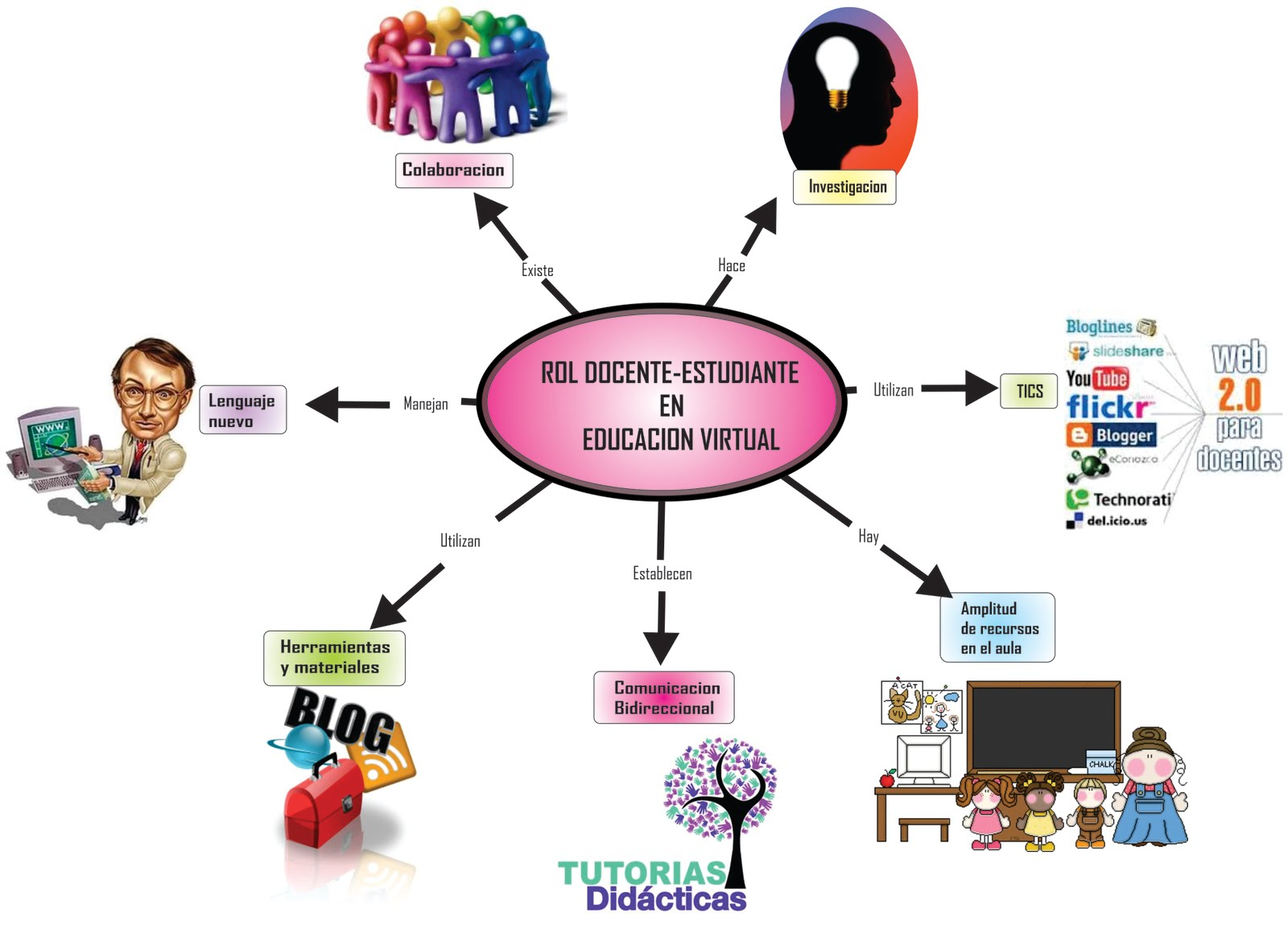 educacion virtual caracteristica: