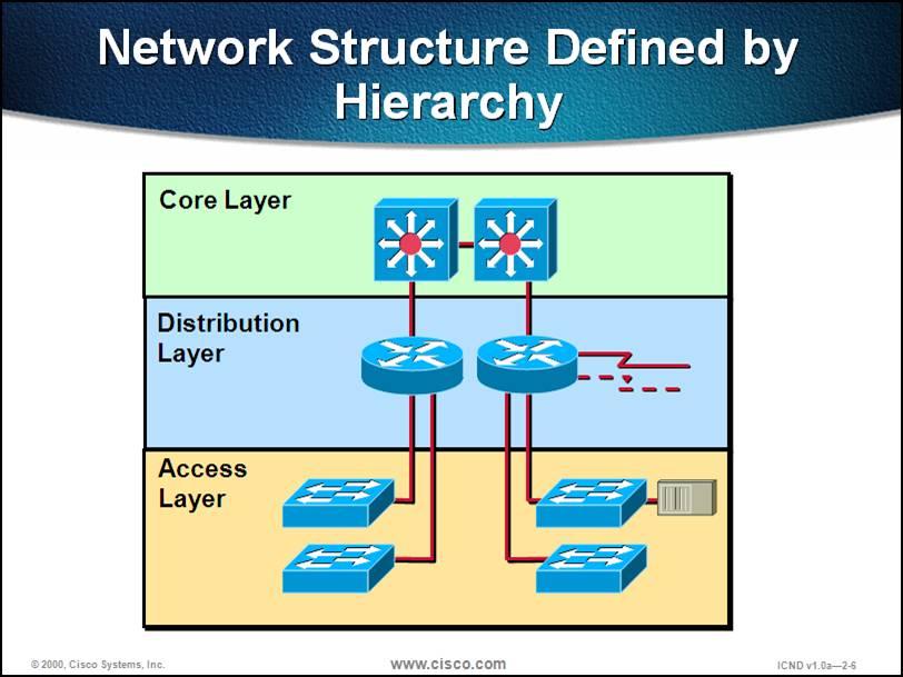 Cisco Hierarchical Network Design Model Pdf