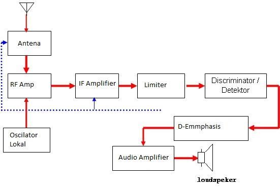 Ilmugratisan menjelaskan prinsip kerja radio penerima fm penguat rf penerima am broadcast dapat bekerja cukup baik sekalipun tanpa rf amplifier hal ini sulit dilakukan untuk sistem fm bekerja pada frekuensi yang ccuart Choice Image