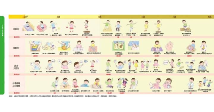 兒童連續發展圖
