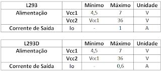 Caracteristicas da L293