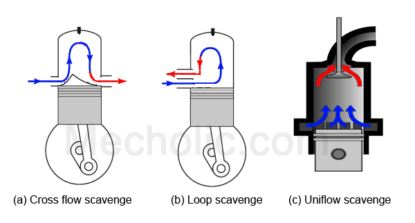 Different_Types_of_Scavenging_Process_image