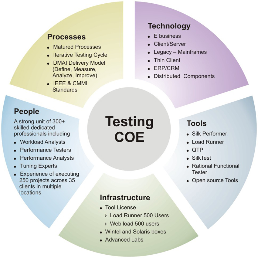 5 Most Trendy Open Source Test Management Tools ~ QACampus ...