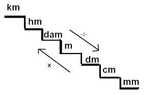 El rinc n del saber 5 a c e i p la paz montefr o for Escalera de 7 metros