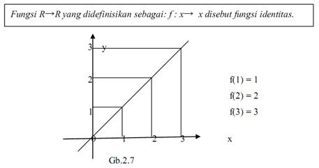 Matematika dasar ipa pengertian relasi fungsi sifat dan jenis fungsi b fungsi identitas ccuart Images