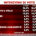 Agorà il sondaggio elettorale sulle intenzioni di voto di SWG