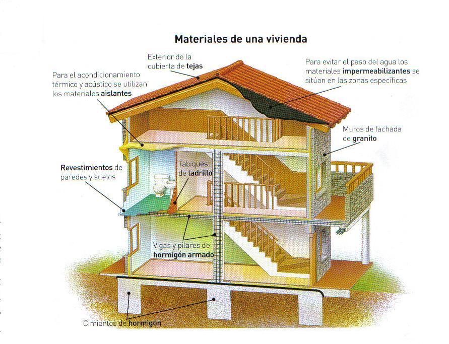 Materiales de la construcci n - Casa materiales de construccion ...