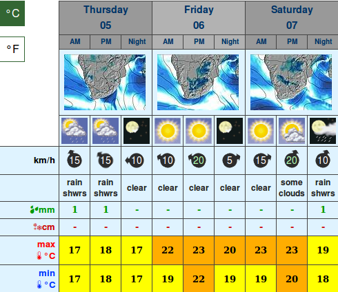 10 Day Weather Forecast Johannesburg South Africa