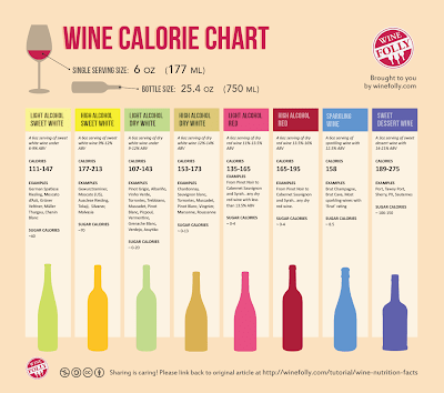 ワイン カロリー 栄養素