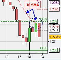 chart analysis 10 sma