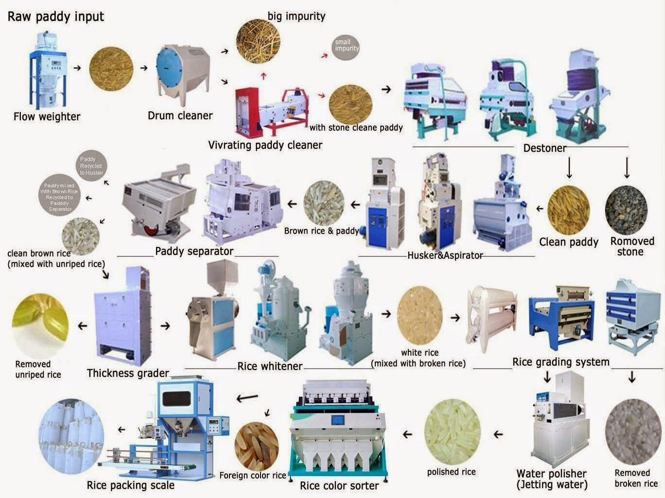 Complete auto rice milling plant and machines china bangla auto rice milling process flow diagram nvjuhfo Gallery