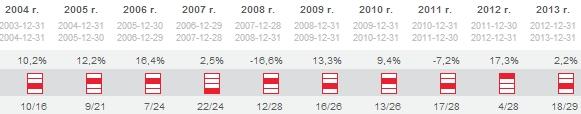 ING Stabilnego Wzrostu - czy warto?