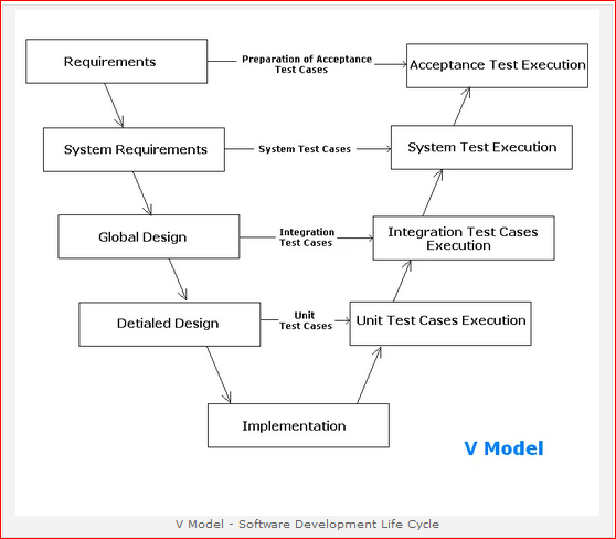 V model inspiration in the v model software development life cycle based on same informationrequirement specification document the development testing activity is started ccuart Gallery