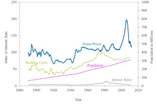 Shiller Real House Prices