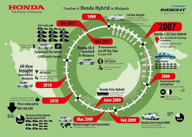 Honda Insight Driving Experience