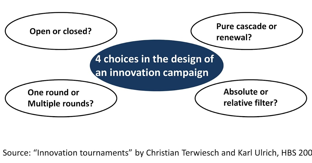 Catalign innovation consulting 4 choices in the design of for Design innovation consultancy