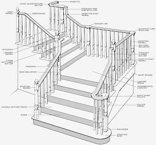 Understanding Stair Terminology