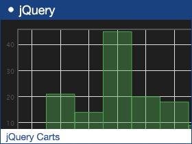 jQuery Carts